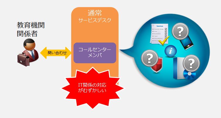 servicedesk_step1