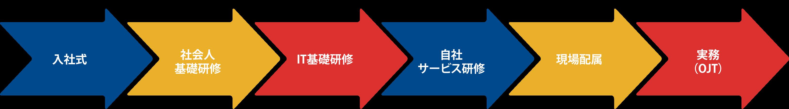 career_flow